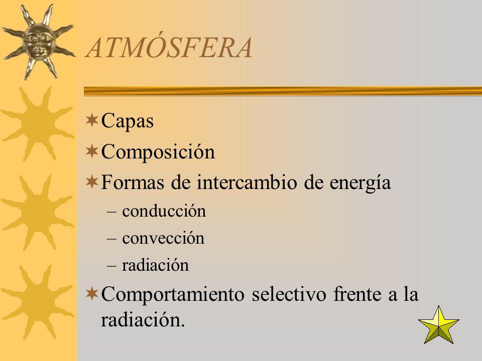 ATMÓSFERA Capas Composición Formas de intercambio de energía