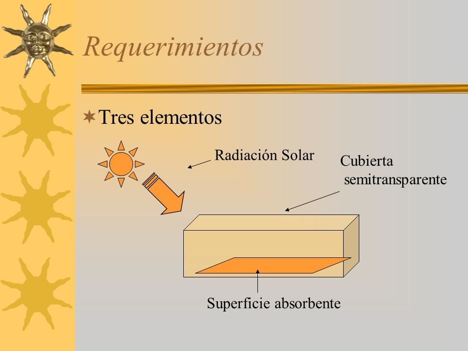 Requerimientos Tres elementos Radiación Solar Cubierta