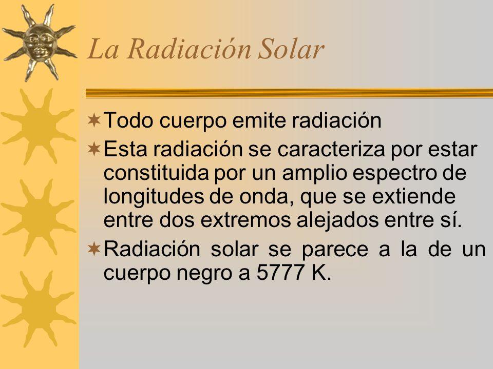 La Radiación Solar Todo cuerpo emite radiación
