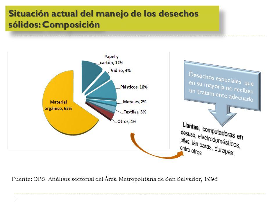 Situación actual del manejo de los desechos sólidos: Composición
