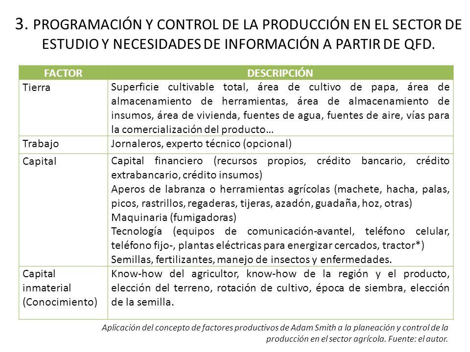 3. PROGRAMACIÓN Y CONTROL DE LA PRODUCCIÓN EN EL SECTOR DE ESTUDIO Y NECESIDADES DE INFORMACIÓN A PARTIR DE QFD.