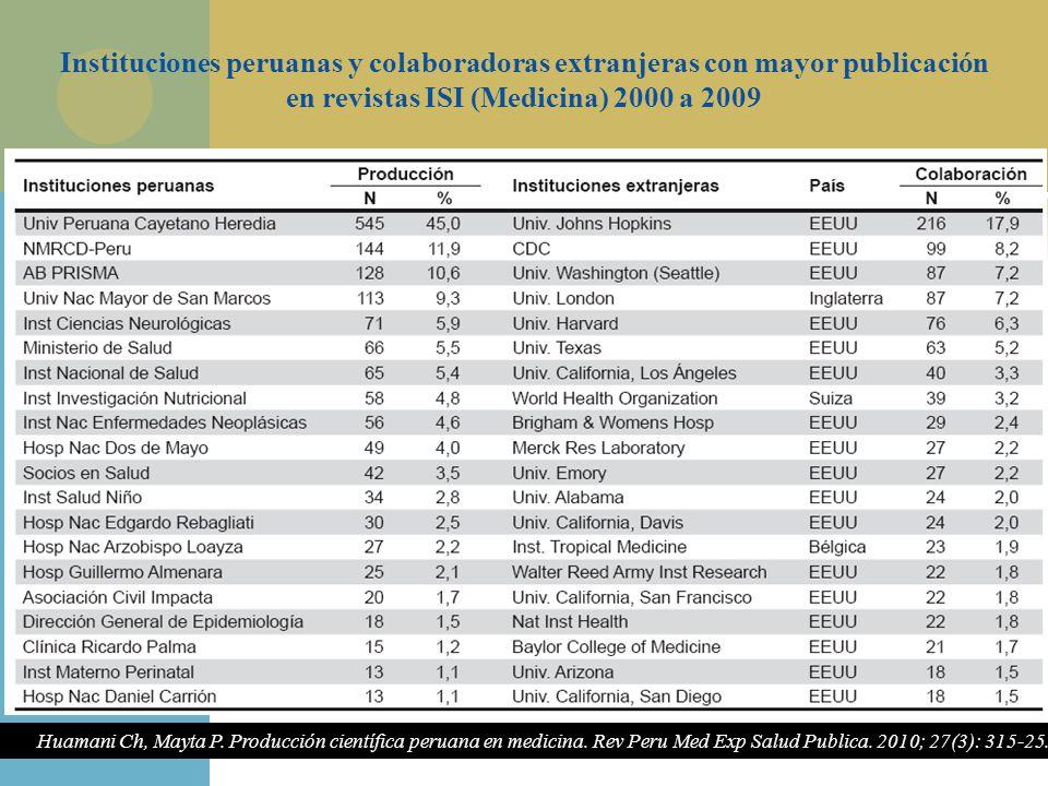 Instituciones peruanas y colaboradoras extranjeras con mayor publicación en revistas ISI (Medicina) 2000 a 2009