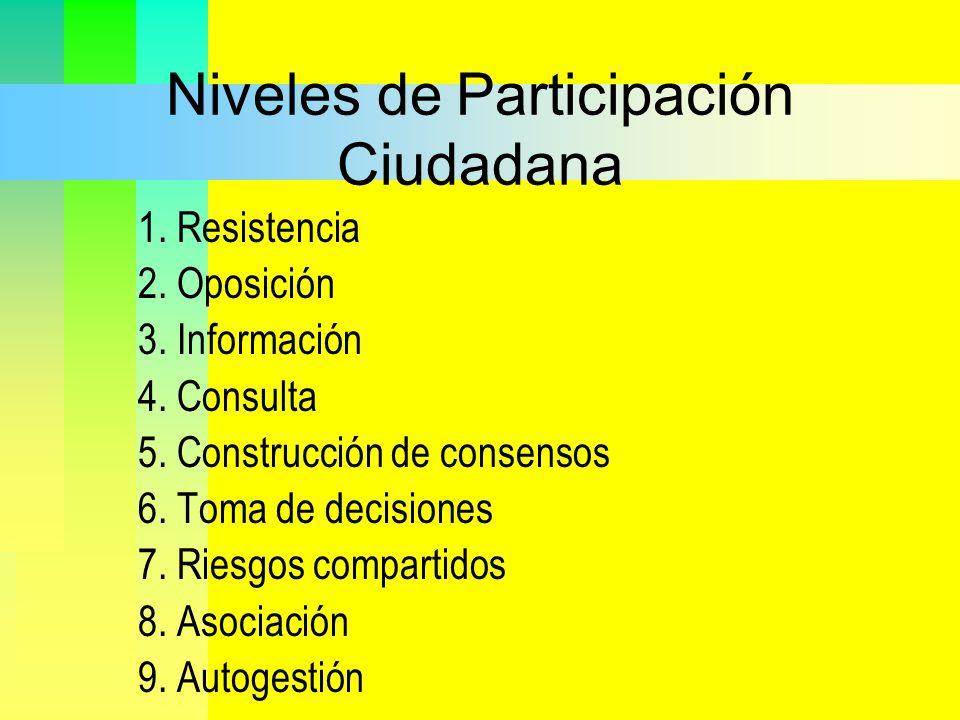 Niveles de Participación Ciudadana