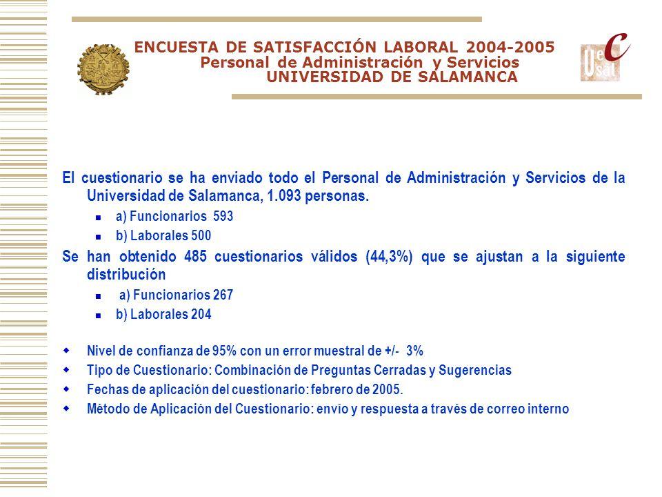 ENCUESTA DE SATISFACCIÓN LABORAL 2004-2005