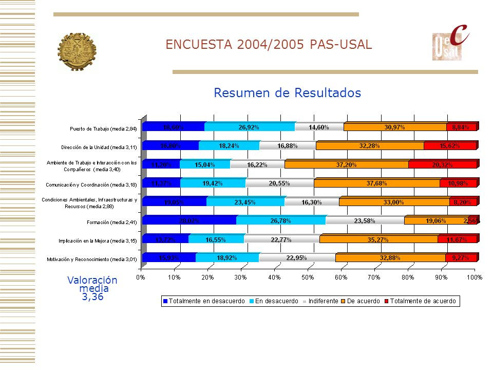 ENCUESTA 2004/2005 PAS-USAL Resumen de Resultados Valoración media