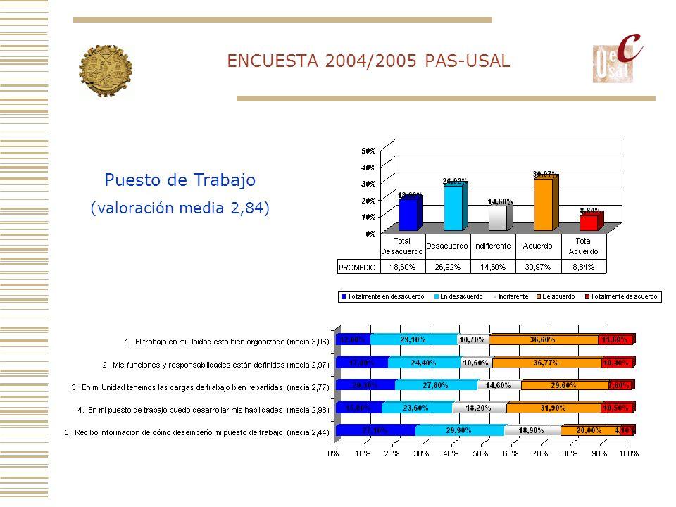 ENCUESTA 2004/2005 PAS-USAL Puesto de Trabajo (valoración media 2,84)