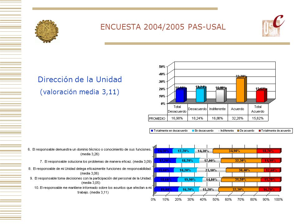 ENCUESTA 2004/2005 PAS-USAL Dirección de la Unidad