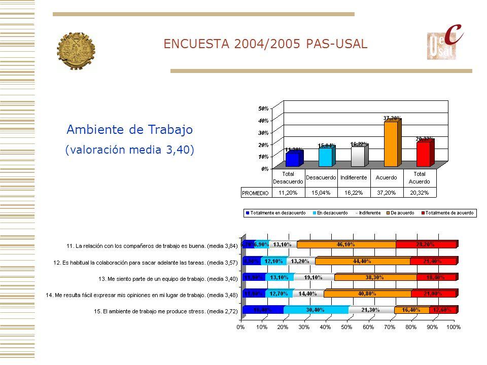 ENCUESTA 2004/2005 PAS-USAL Ambiente de Trabajo