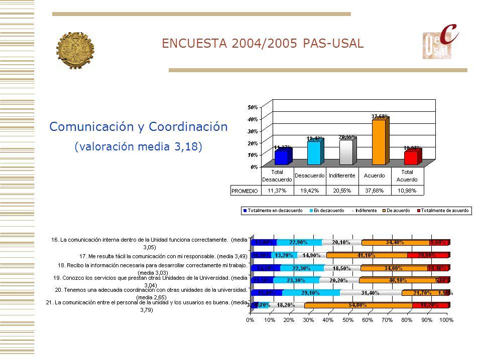 Comunicación y Coordinación