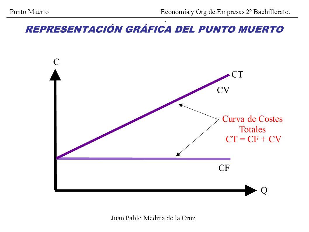 REPRESENTACIÓN GRÁFICA DEL PUNTO MUERTO