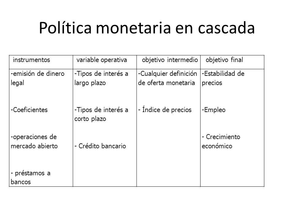 Política monetaria en cascada