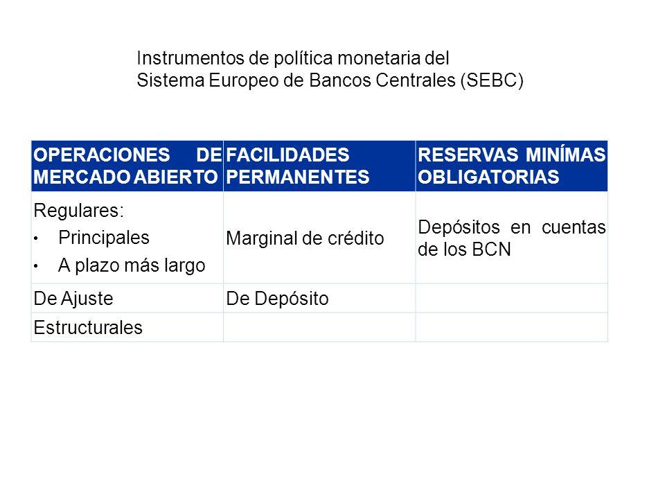 Instrumentos de política monetaria del