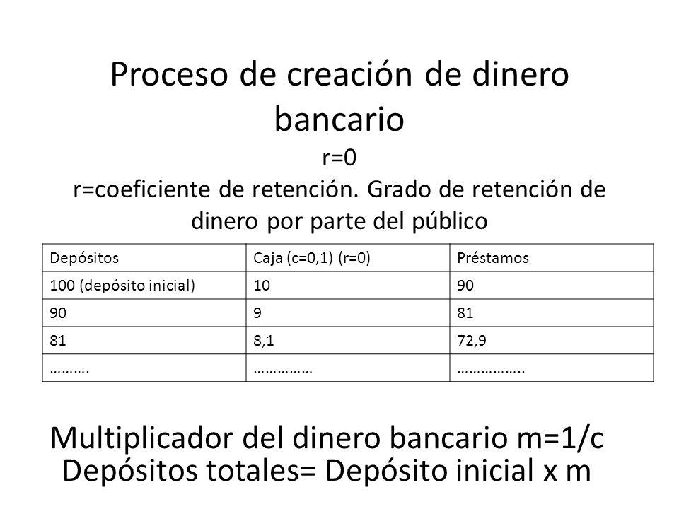 Proceso de creación de dinero bancario r=0 r=coeficiente de retención