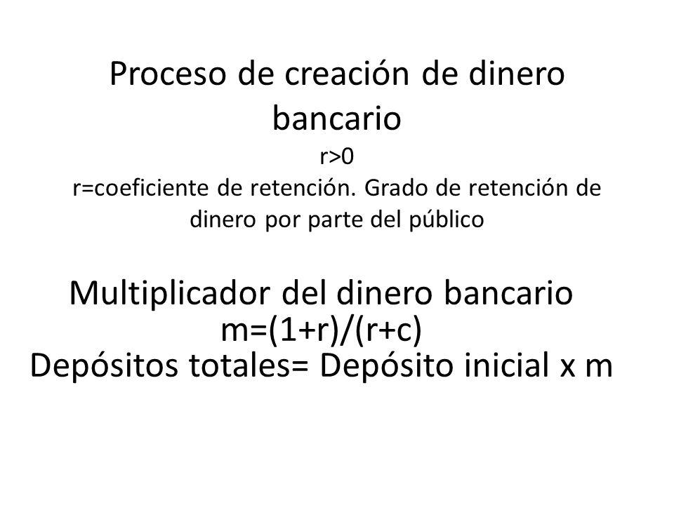 Multiplicador del dinero bancario m=(1+r)/(r+c)
