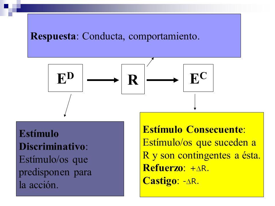 ED R EC Respuesta: Conducta, comportamiento. Estímulo Consecuente: