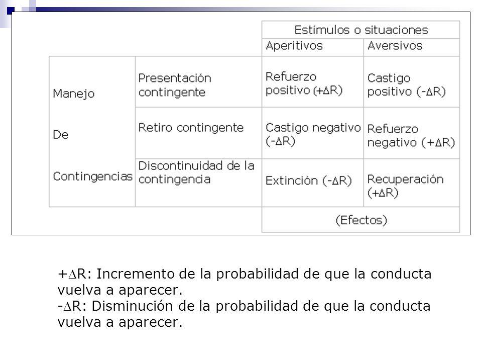 +DR: Incremento de la probabilidad de que la conducta vuelva a aparecer.