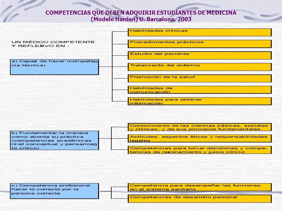 COMPETENCIAS QUE DEBEN ADQUIRIR ESTUDIANTES DE MEDICINA (Modelo Harden) U. Barcelona, 2003