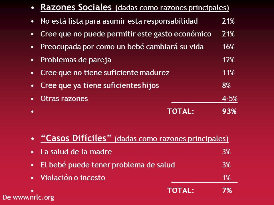 Razones Sociales (dadas como razones principales)