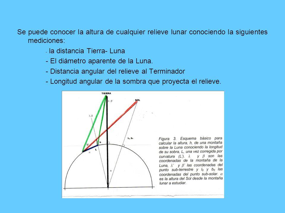 - El diámetro aparente de la Luna.