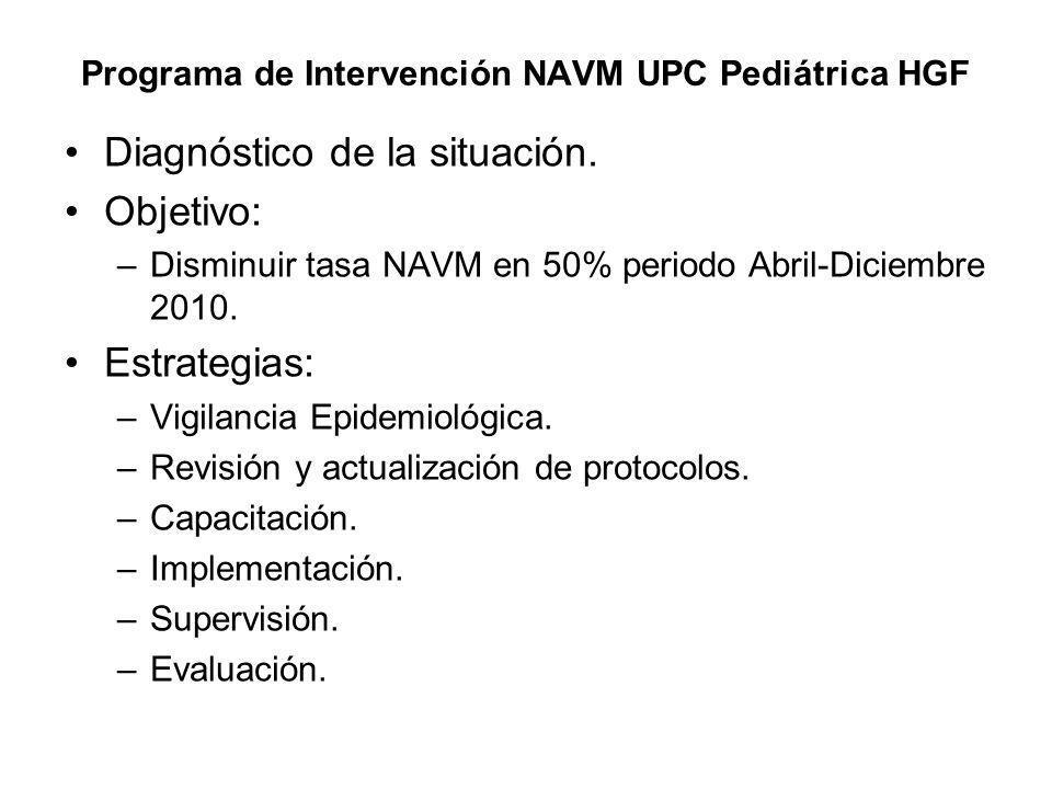 Programa de Intervención NAVM UPC Pediátrica HGF