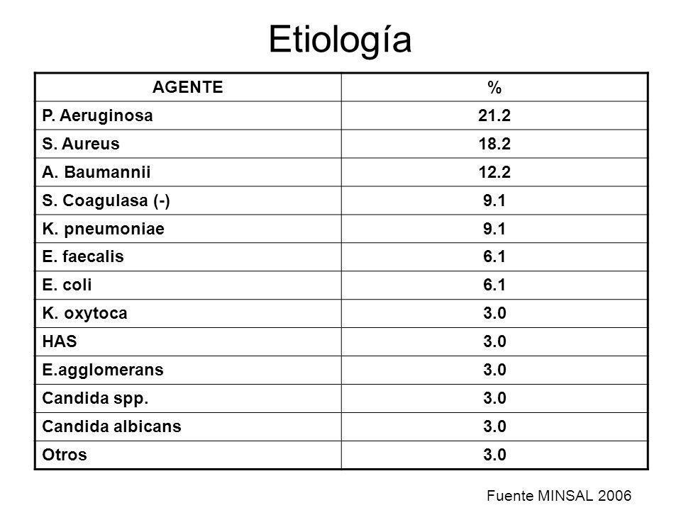 Etiología AGENTE % P. Aeruginosa 21.2 S. Aureus 18.2 A. Baumannii 12.2
