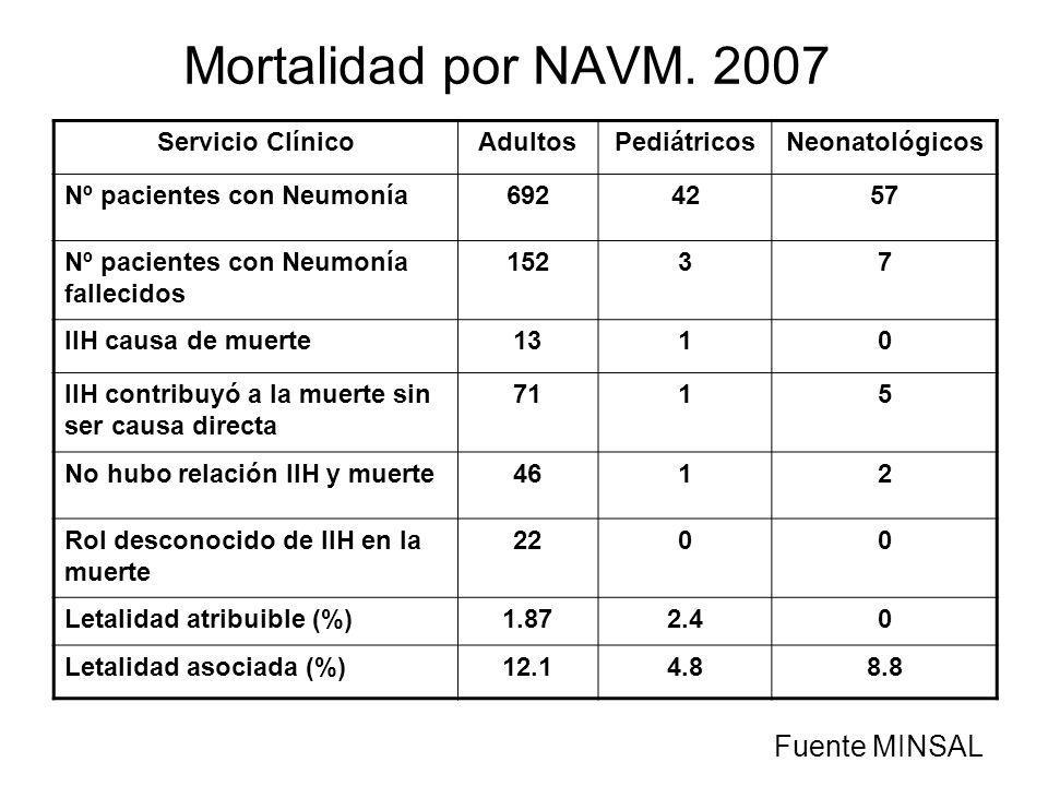 Mortalidad por NAVM. 2007 Fuente MINSAL Servicio Clínico Adultos
