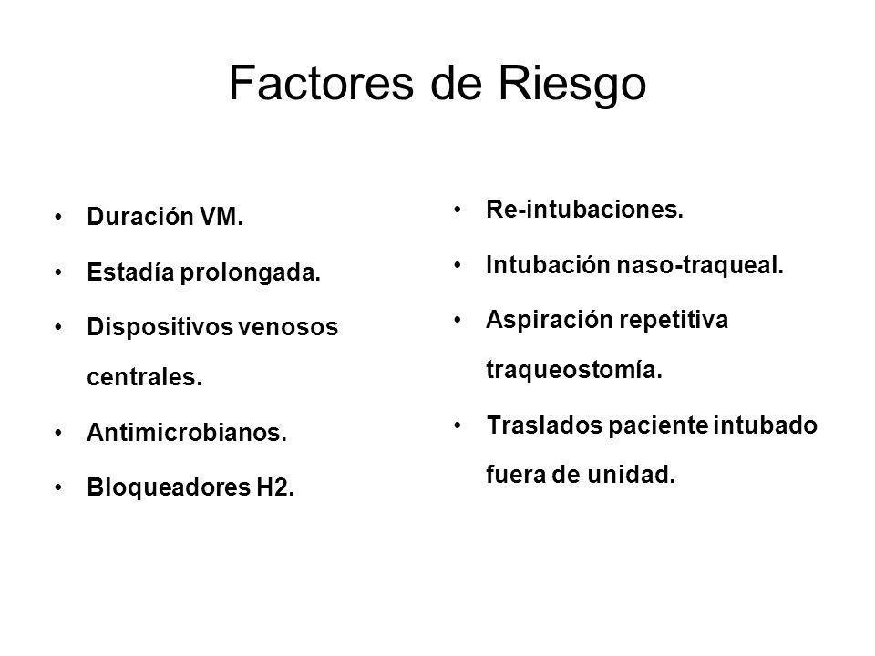 Factores de Riesgo Re-intubaciones. Duración VM.