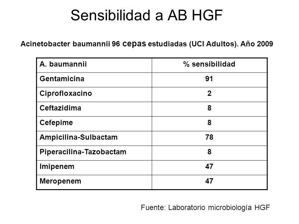 Sensibilidad a AB HGF Acinetobacter baumannii 96 cepas estudiadas (UCI Adultos). Año 2009. A. baumannii.