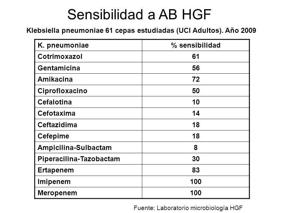 Sensibilidad a AB HGF Klebsiella pneumoniae 61 cepas estudiadas (UCI Adultos). Año 2009. K. pneumoniae.