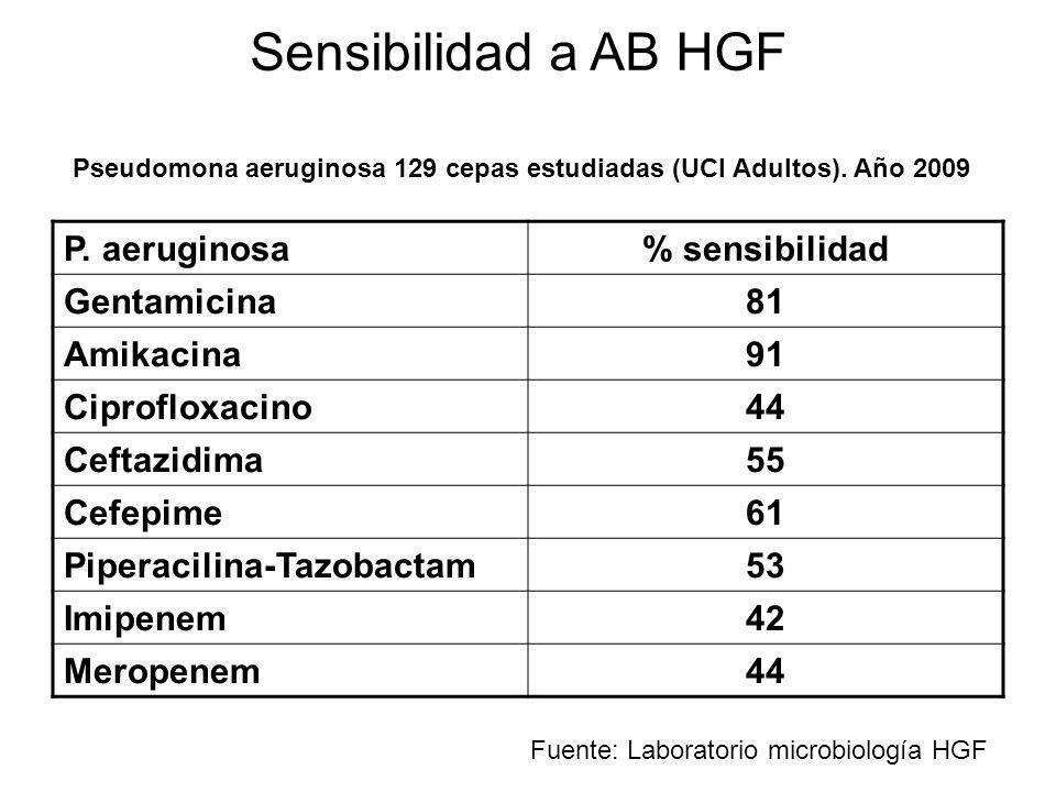 Sensibilidad a AB HGF P. aeruginosa % sensibilidad Gentamicina 81