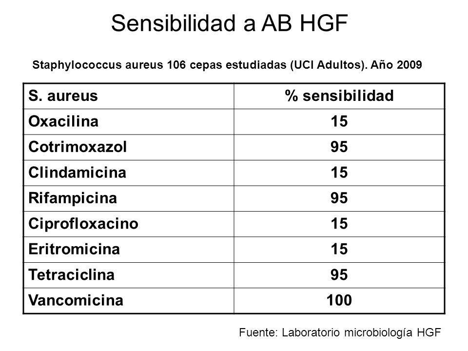Sensibilidad a AB HGF S. aureus % sensibilidad Oxacilina 15