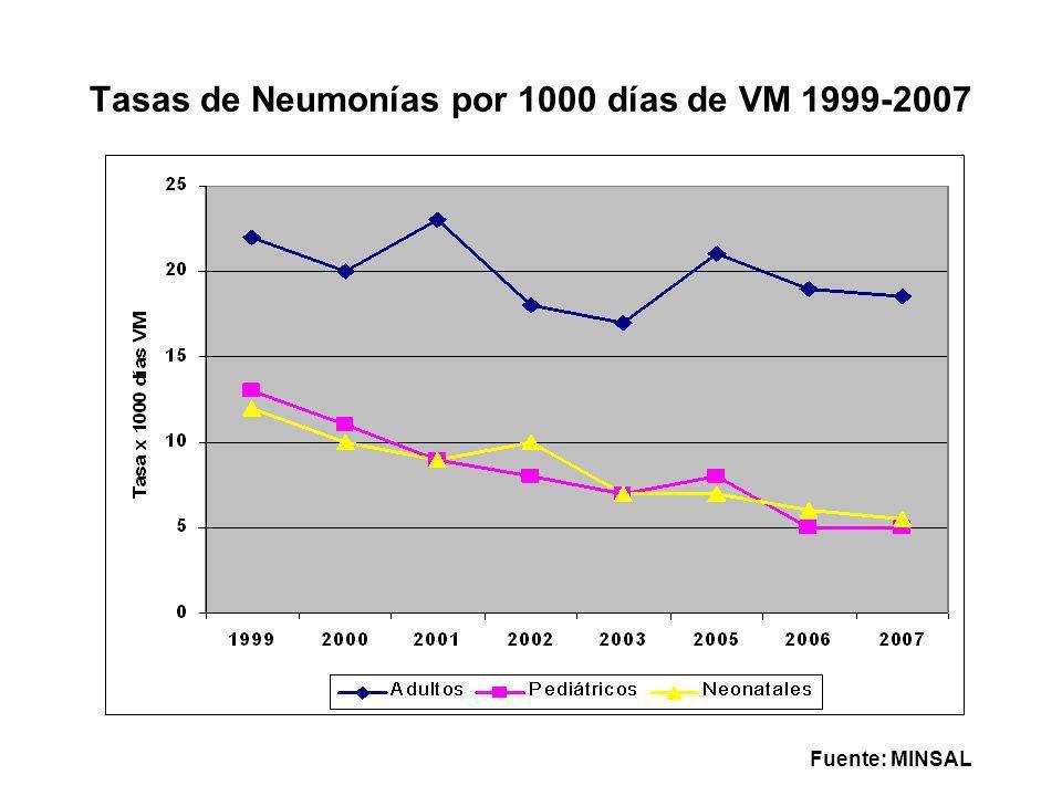 Tasas de Neumonías por 1000 días de VM 1999-2007