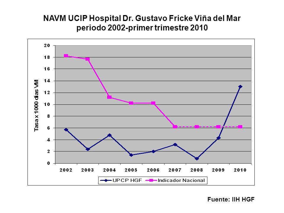 NAVM UCIP Hospital Dr. Gustavo Fricke Viña del Mar periodo 2002-primer trimestre 2010