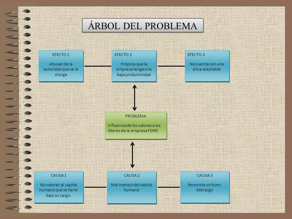 ÁRBOL DEL PROBLEMA EFECTO 1 Abusan de la autoridad que se le otorga
