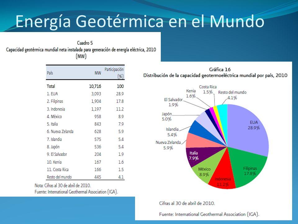 Energía Geotérmica en el Mundo