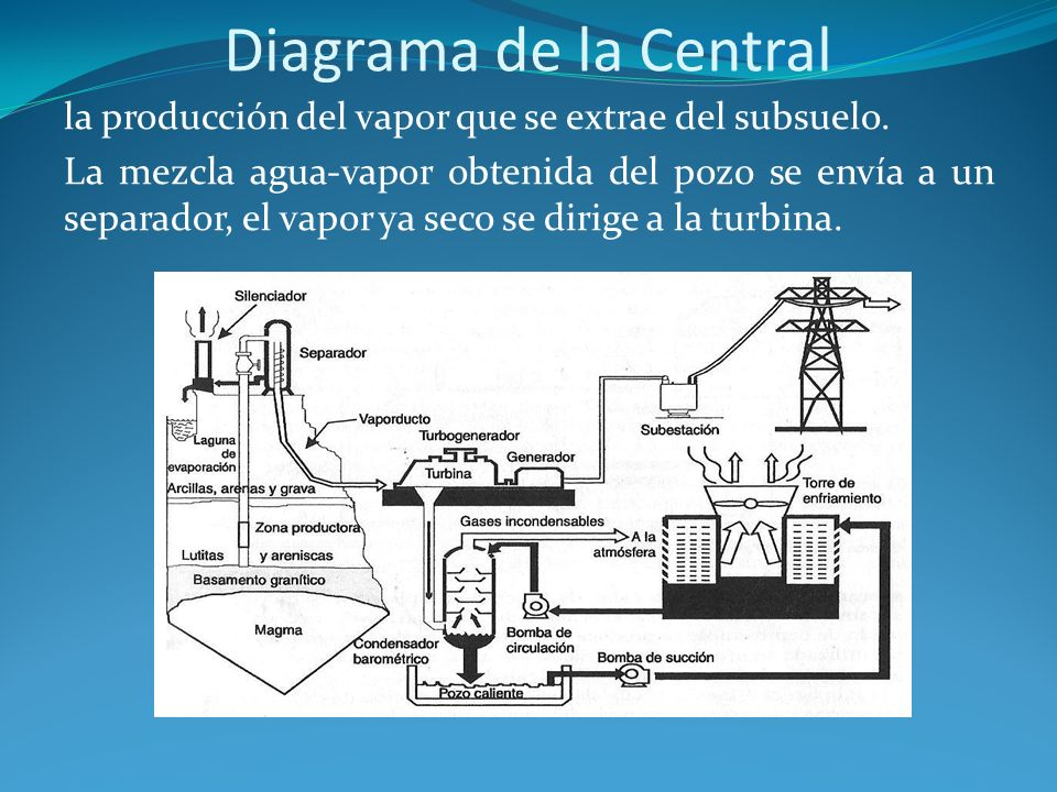 Diagrama de la Central