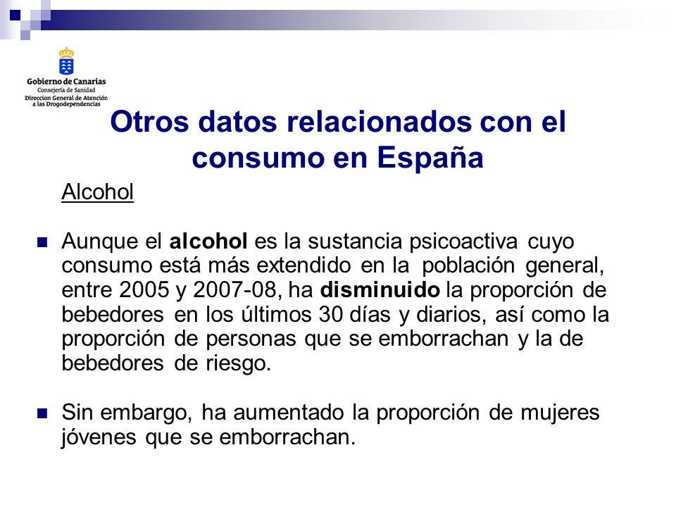 Otros datos relacionados con el consumo en España