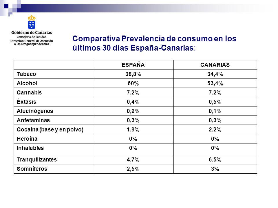 Comparativa Prevalencia de consumo en los
