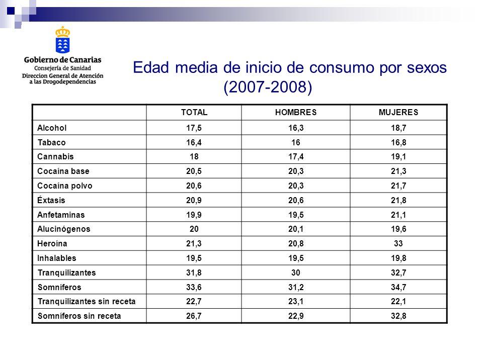 Edad media de inicio de consumo por sexos (2007-2008)