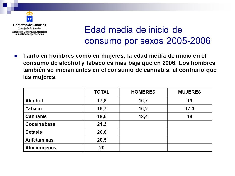 Edad media de inicio de consumo por sexos 2005-2006