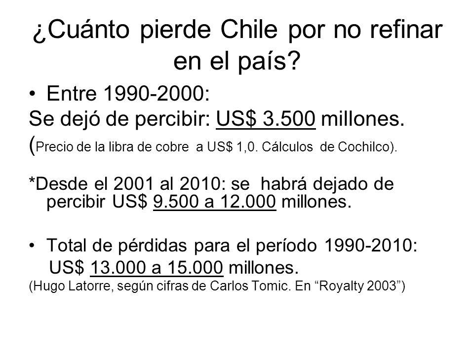 ¿Cuánto pierde Chile por no refinar en el país