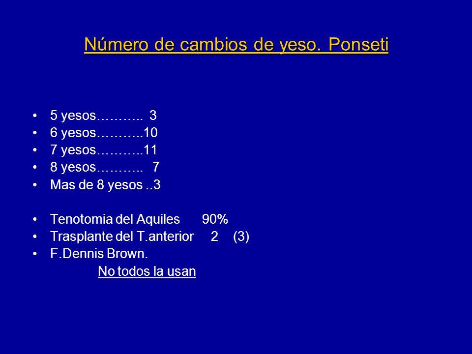 Número de cambios de yeso. Ponseti