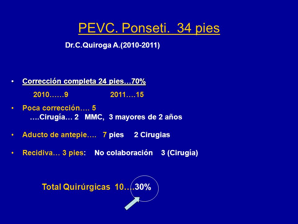 PEVC. Ponseti. 34 pies Total Quirúrgicas 10….30%