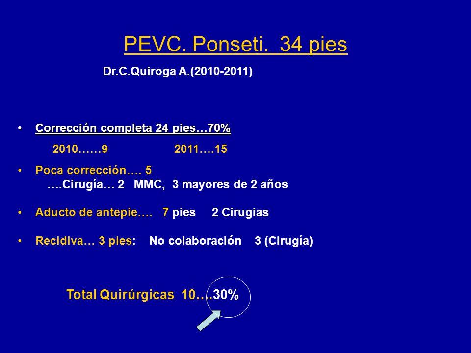 PEVC. Ponseti. 34 pies Total Quirúrgicas 10….30%