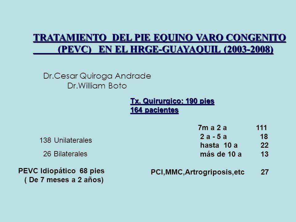 Dr.Cesar Quiroga Andrade Dr.William Boto