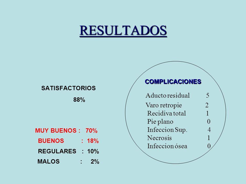 RESULTADOS COMPLICACIONES. SATISFACTORIOS. 88% MUY BUENOS : 70% BUENOS : 18% REGULARES : 10%