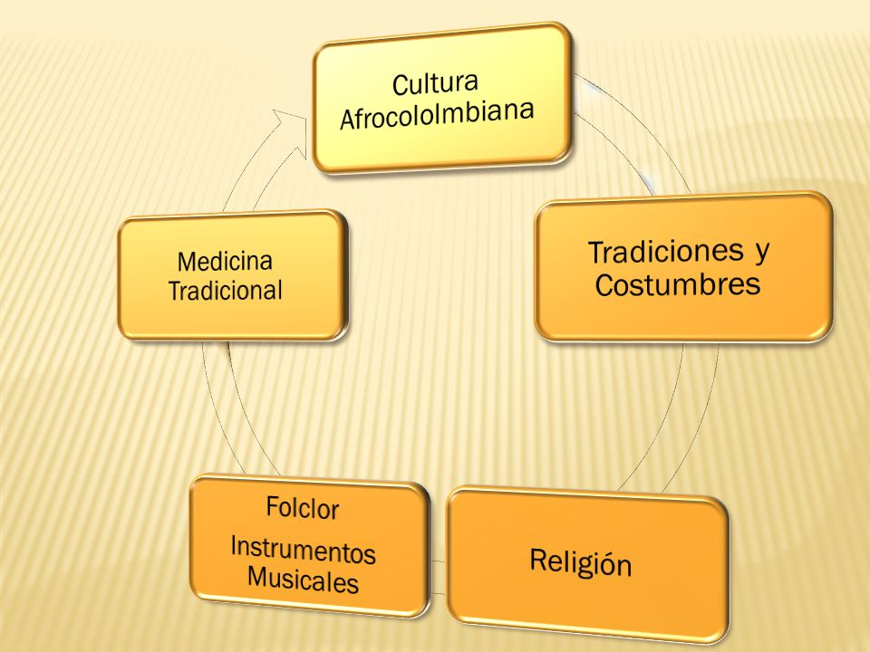 Cultura Afrocololmbiana