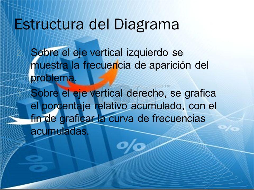 Estructura del Diagrama
