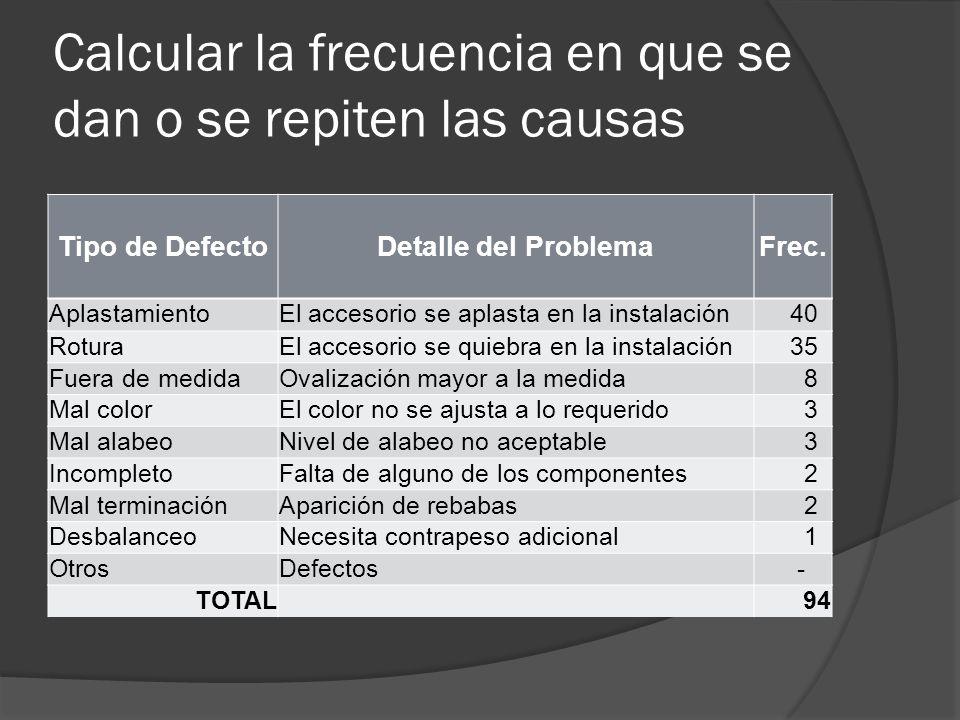Calcular la frecuencia en que se dan o se repiten las causas