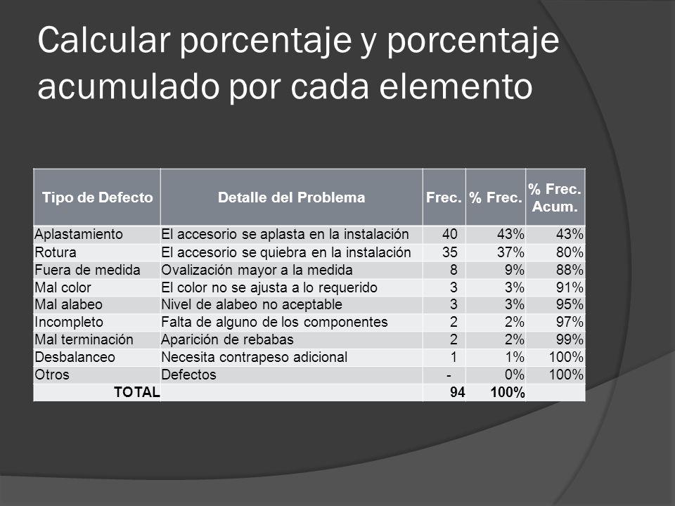 Calcular porcentaje y porcentaje acumulado por cada elemento